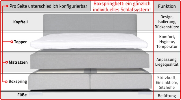 boxspringbett aufbau matratzen neuesten. Black Bedroom Furniture Sets. Home Design Ideas